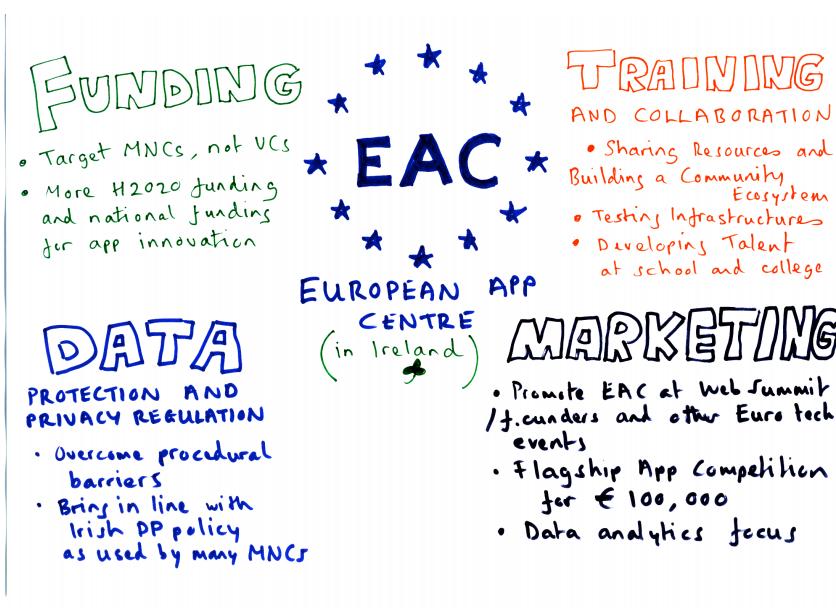 Blog | Apps for Europe